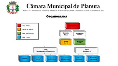 organograma organizacional
